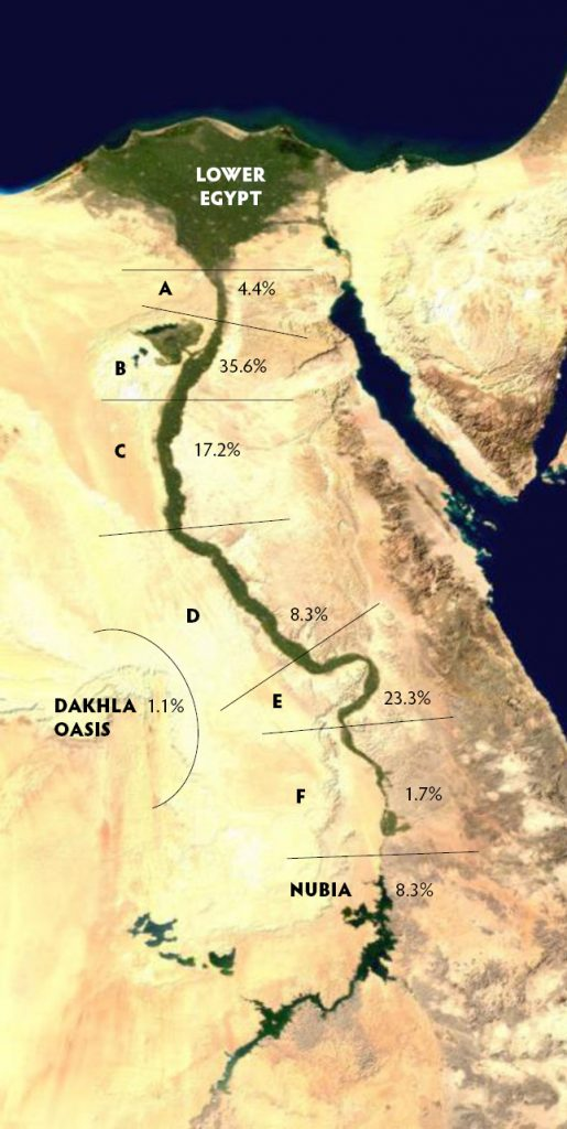 Texts found by region, converted into percentages: Region A: 4.4% Region B: 35.6% Region C: 17.2% Region D: 8.3% Region E: 23.3% Region F: 1.7% Nubia: 8.3% Dakhla Oasis: 1.1% Lower Egypt: 0